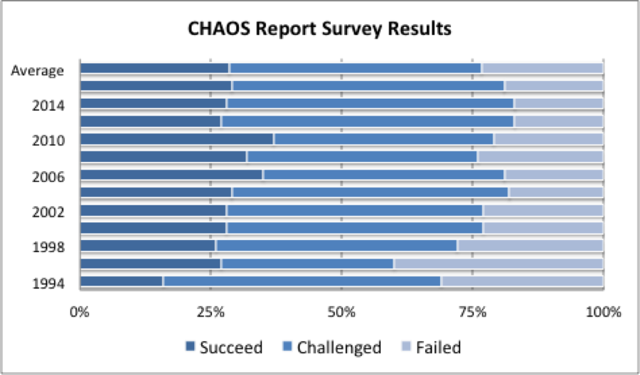 standish group chaos report 2018 pdf